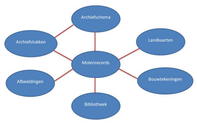 Stroomschema Allemolens